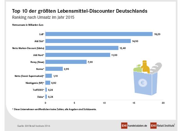 Top 10 der größten Lebensmittel-Discounter